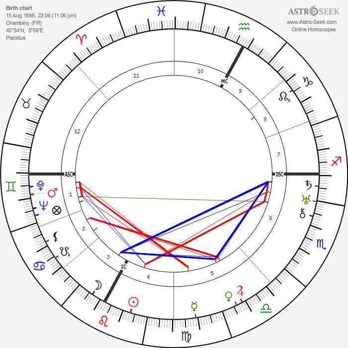 Aga Sultana Khan - Astrology Natal Birth Chart