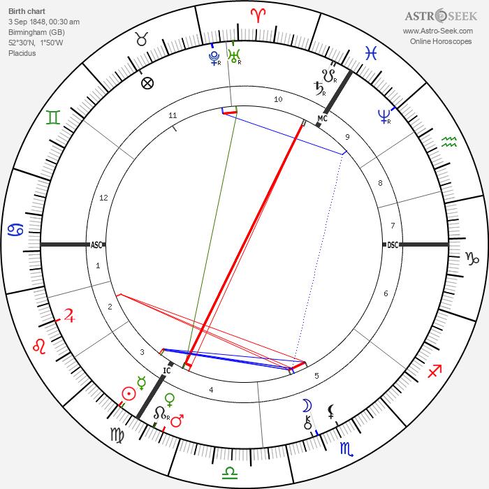 Agar Zariel - Astrology Natal Birth Chart