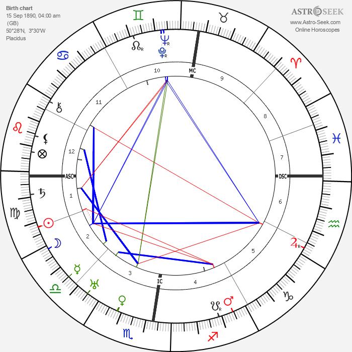 Agatha Christie - Astrology Natal Birth Chart