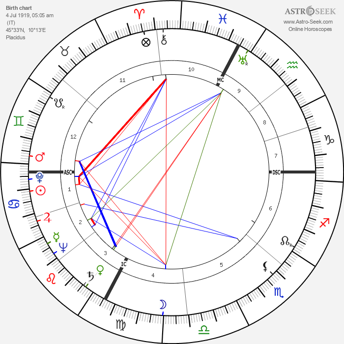 Agenore Incrocci - Astrology Natal Birth Chart