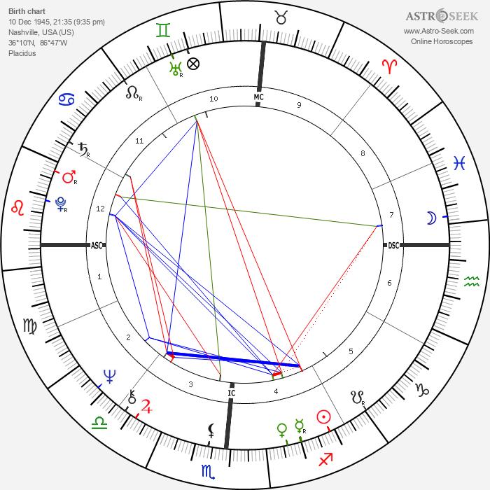 Aggie Damron - Astrology Natal Birth Chart