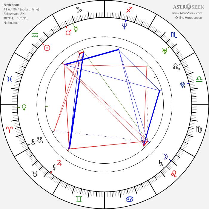 Ági Gubik - Astrology Natal Birth Chart