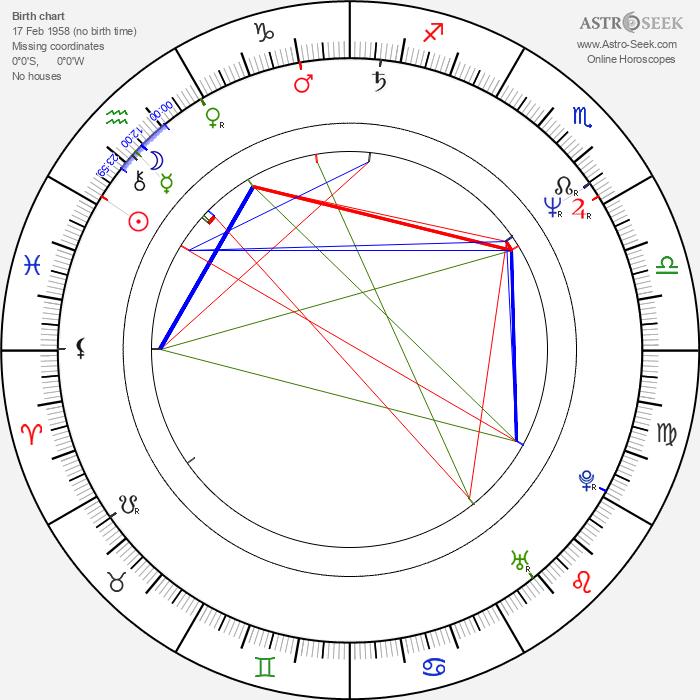 Agim Coma - Astrology Natal Birth Chart