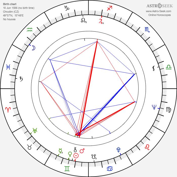 Aglaia Morávková - Astrology Natal Birth Chart