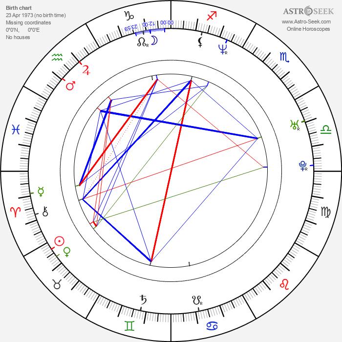 Agmeth Escaf - Astrology Natal Birth Chart