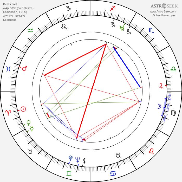 Agnes Ayres - Astrology Natal Birth Chart