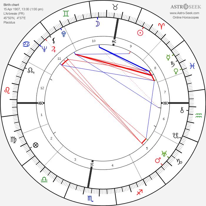 Agnès Capri - Astrology Natal Birth Chart