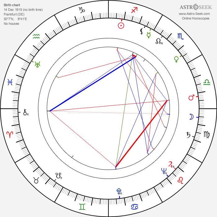 Agnes Fink - Astrology Natal Birth Chart