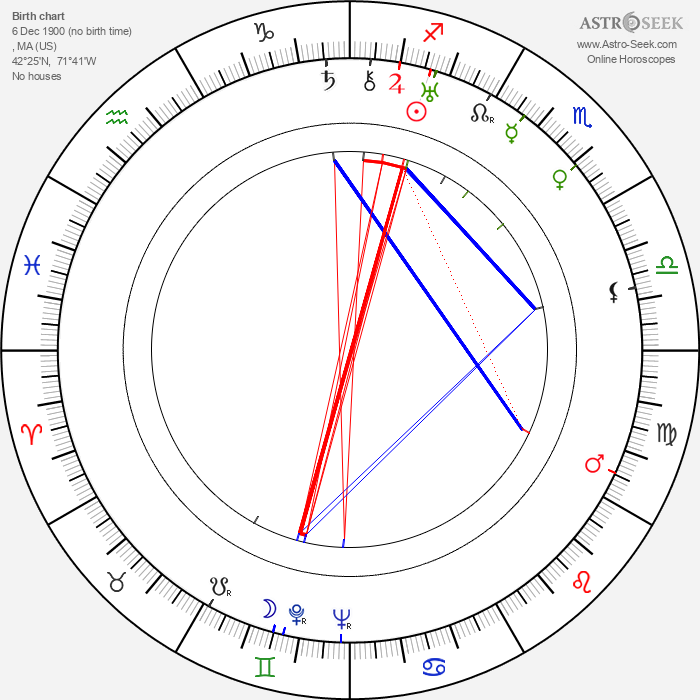 Agnes Moorehead - Astrology Natal Birth Chart