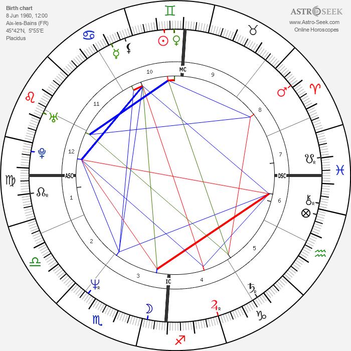 Agnès Soral - Astrology Natal Birth Chart