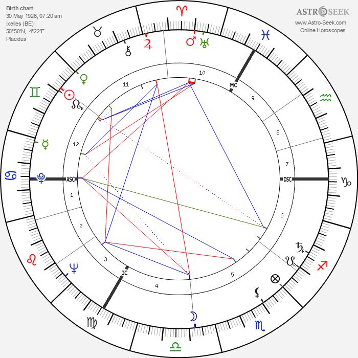 Agnès Varda - Astrology Natal Birth Chart