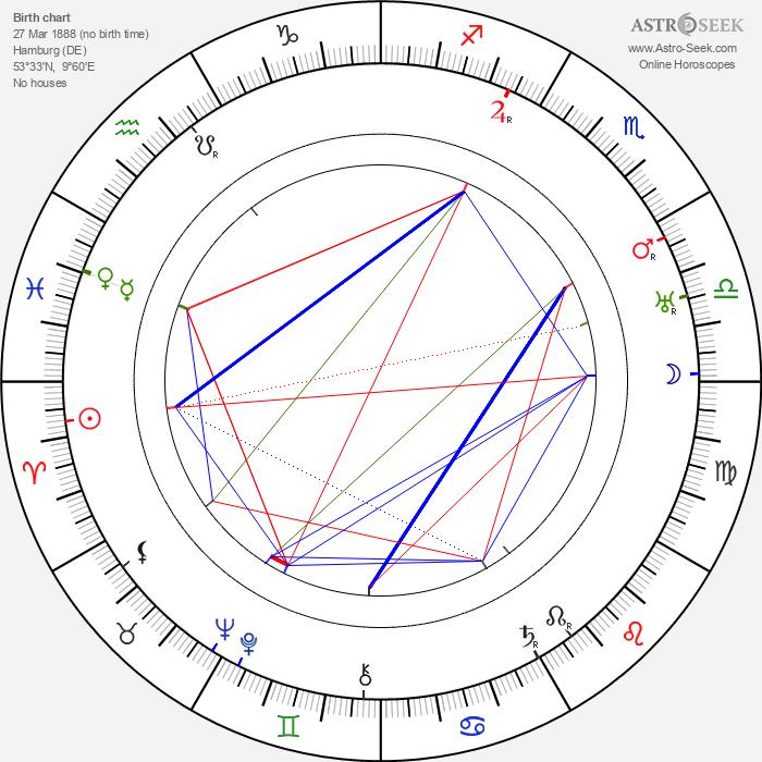 Agnes Windeck - Astrology Natal Birth Chart