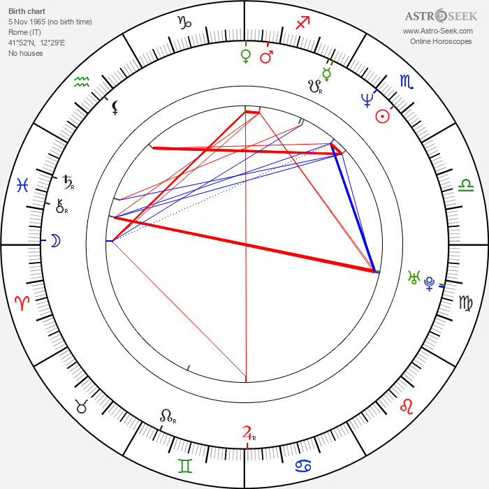 Agnese Nano - Astrology Natal Birth Chart