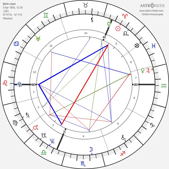 Agnetha Fältskog - Astrology Natal Birth Chart