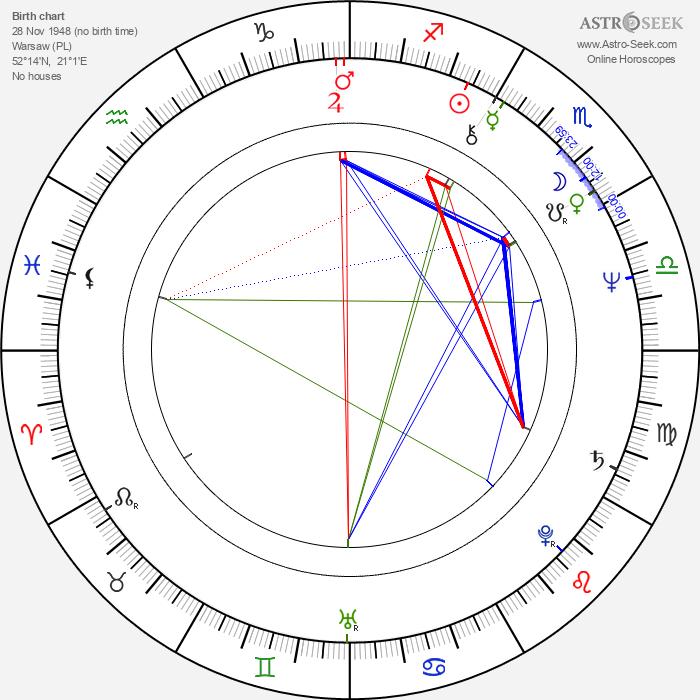 Agnieszka Holland - Astrology Natal Birth Chart