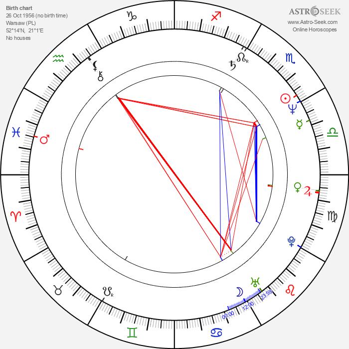 Agnieszka Kotulanka - Astrology Natal Birth Chart