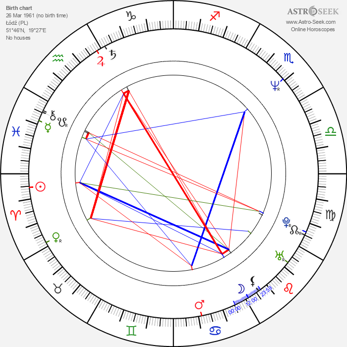 Agnieszka Kowalska - Astrology Natal Birth Chart