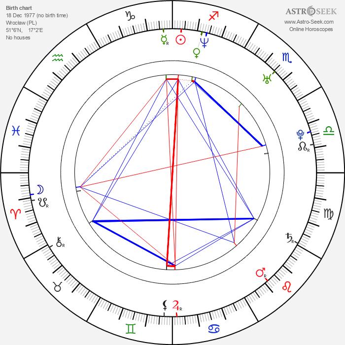 Agnieszka Lukasiak - Astrology Natal Birth Chart