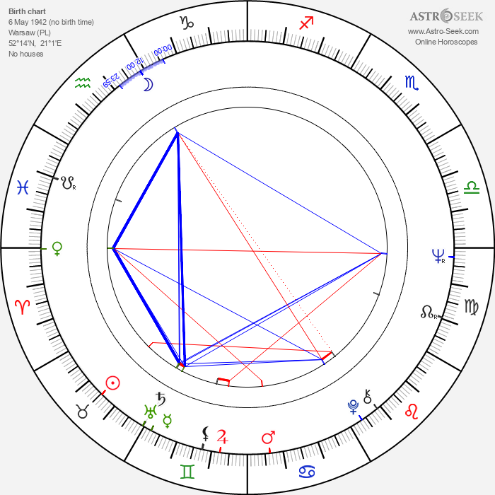 Agnieszka Perepeczko - Astrology Natal Birth Chart