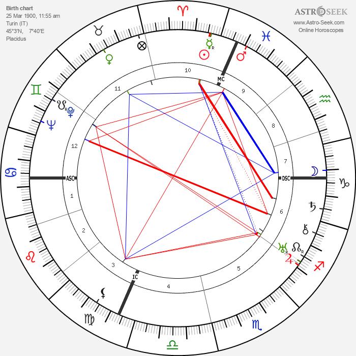Agostino Richelmy - Astrology Natal Birth Chart