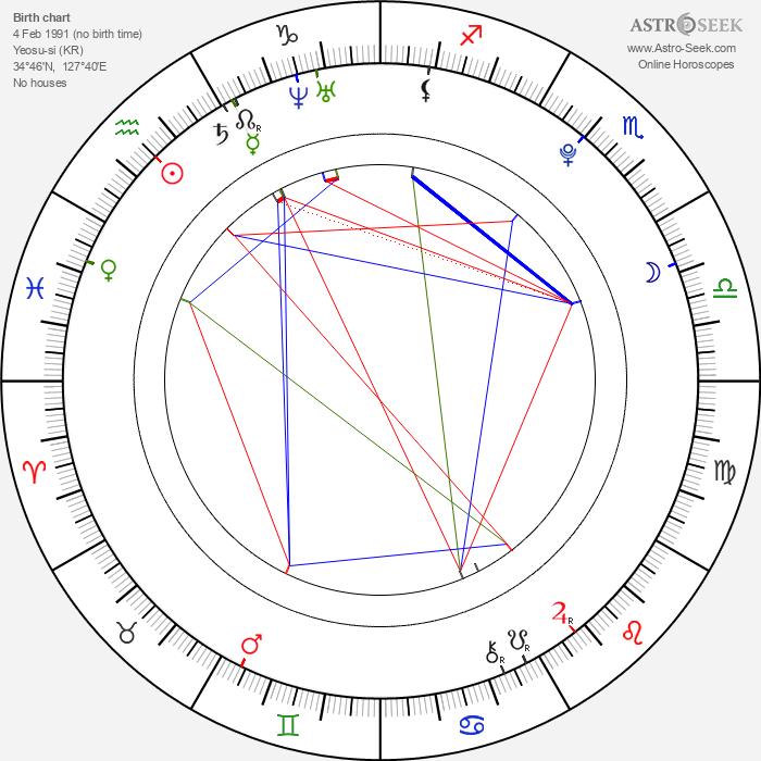 Ah-jin Choi - Astrology Natal Birth Chart