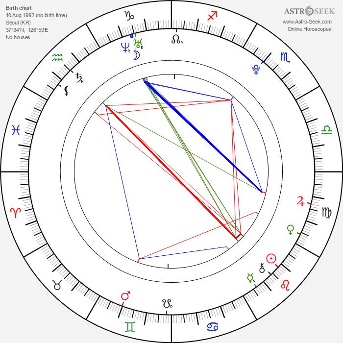 Ah-sung Ko - Astrology Natal Birth Chart