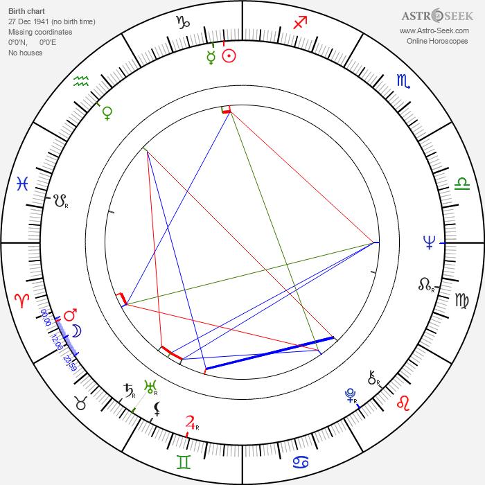 Aharon Ipalé - Astrology Natal Birth Chart