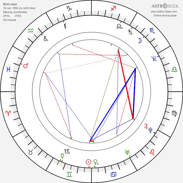Ahmed Bouchaala - Astrology Natal Birth Chart