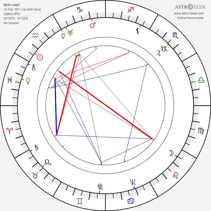 Ahmed Faiz - Astrology Natal Birth Chart