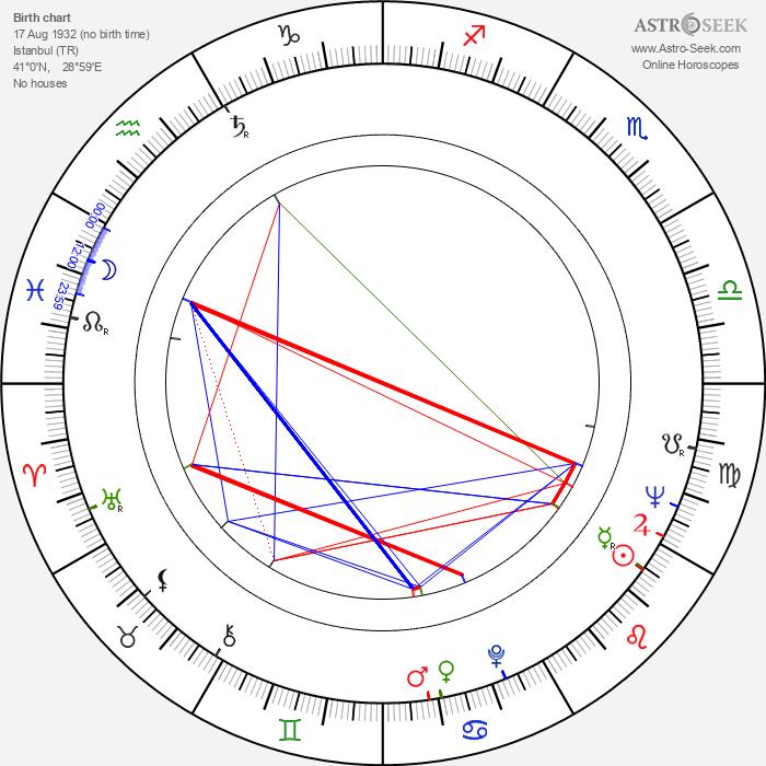 Ahmet Mekin - Astrology Natal Birth Chart