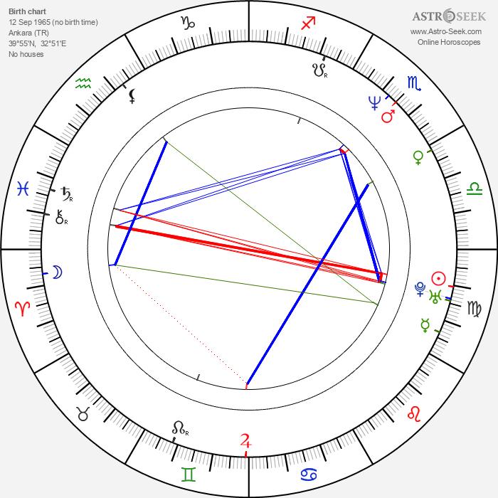 Ahmet Mümtaz Taylan - Astrology Natal Birth Chart