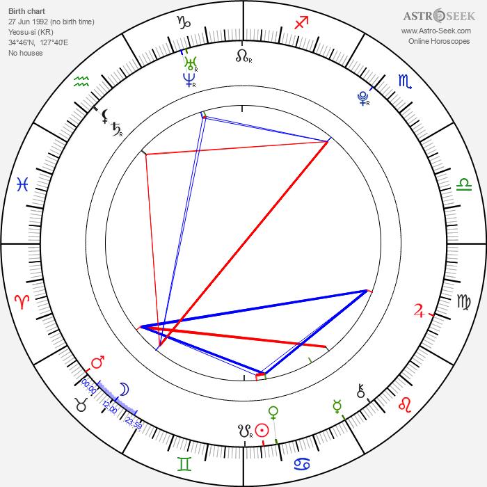 Ahn Sohee - Astrology Natal Birth Chart