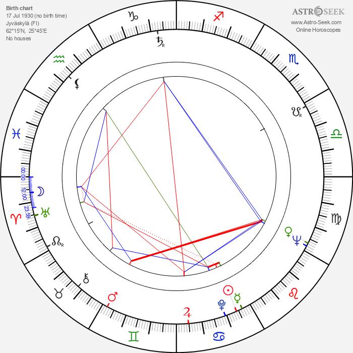 Ahti Kuoppala - Astrology Natal Birth Chart