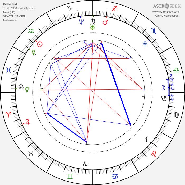 Ai Kago - Astrology Natal Birth Chart