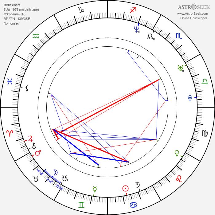 Ai Sugijama - Astrology Natal Birth Chart