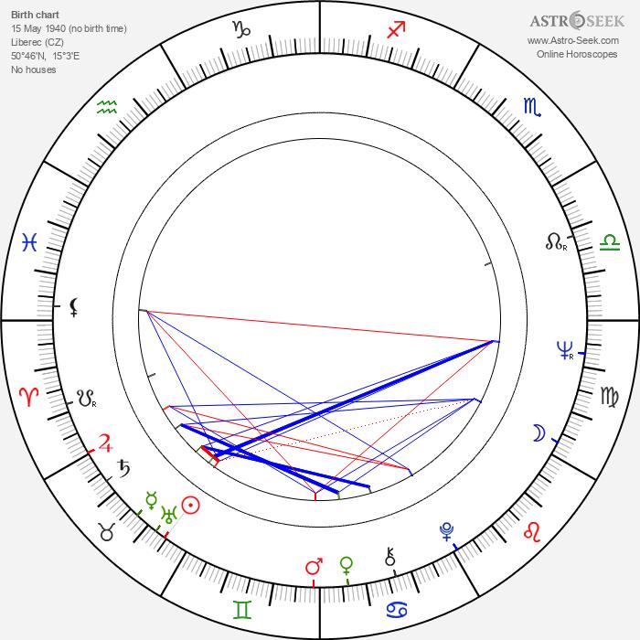 Aida Brumovská - Astrology Natal Birth Chart