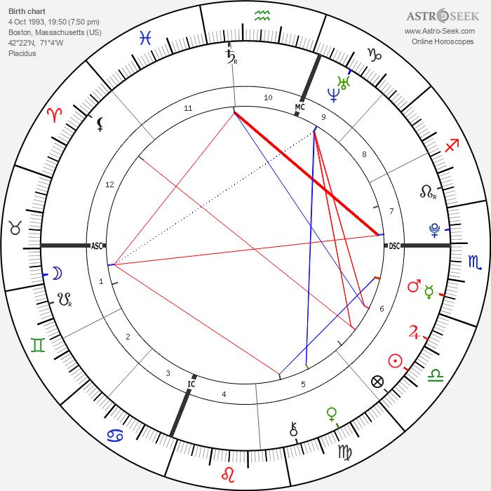 Aidan Daley Mitchell - Astrology Natal Birth Chart
