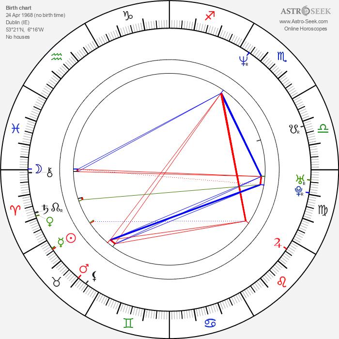 Aidan Gillen - Astrology Natal Birth Chart