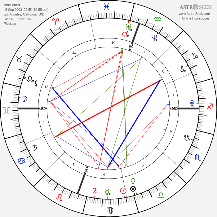 Aidan Hamilton - Astrology Natal Birth Chart
