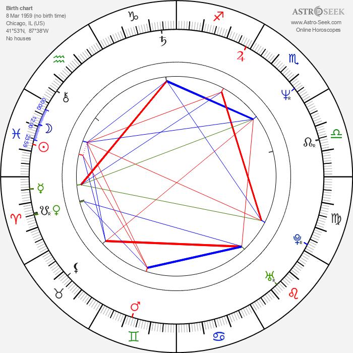 Aidan Quinn - Astrology Natal Birth Chart