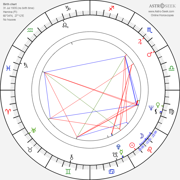 Aila Arajuuri - Astrology Natal Birth Chart