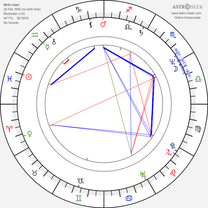 Aileen Wuornos - Astrology Natal Birth Chart