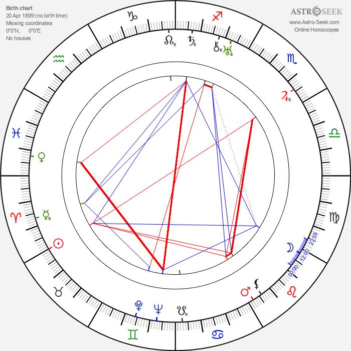 Aili Kari - Astrology Natal Birth Chart