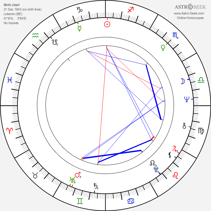 Aimé Antheunis - Astrology Natal Birth Chart