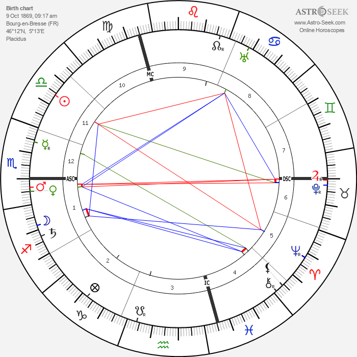Aime Auguste Cotton - Astrology Natal Birth Chart