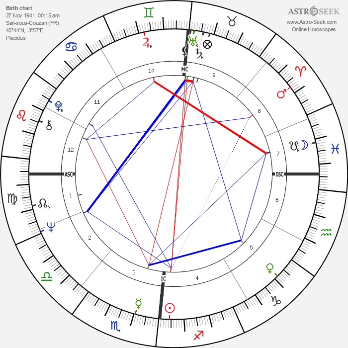 Aime Etienne Jacquet - Astrology Natal Birth Chart