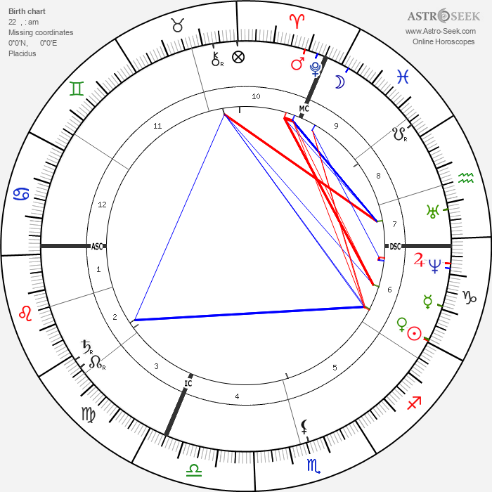 Aime Girard - Astrology Natal Birth Chart