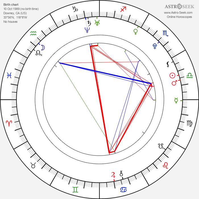 Aimee Teegarden - Astrology Natal Birth Chart
