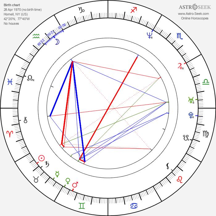 Aimee Tenaglia - Astrology Natal Birth Chart