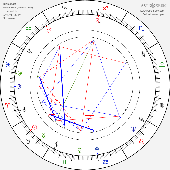 Aimo Heino - Astrology Natal Birth Chart